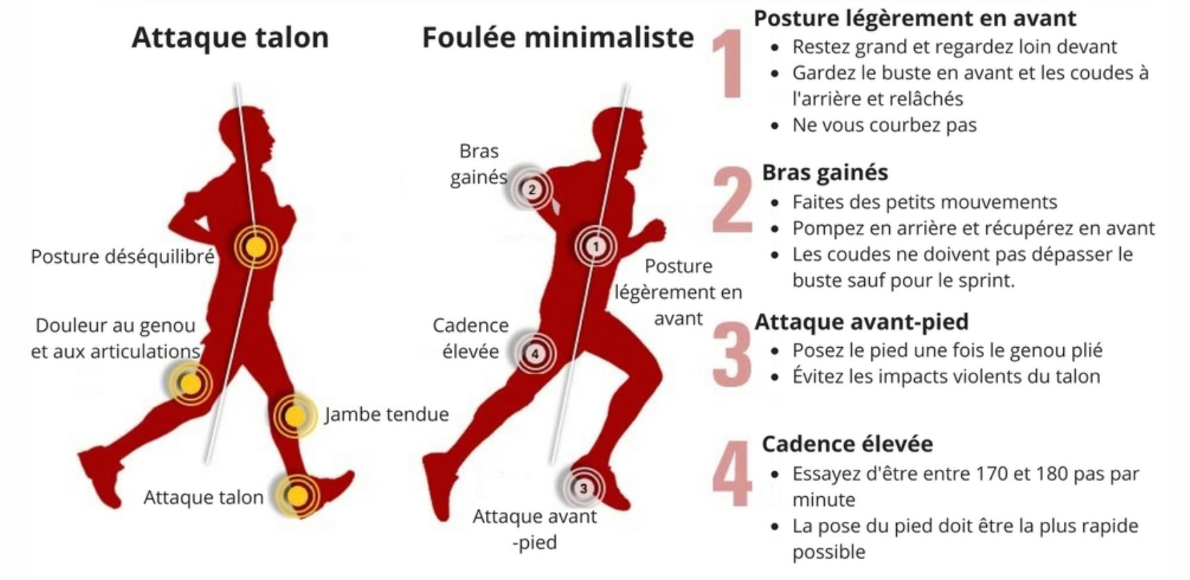 bc5b1f5c12b42 La transition vers la course minimaliste (course naturelle) - 5doigts